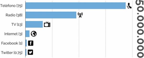 Tiempo en años por tecnología, en impactar a 50M de usuarios.