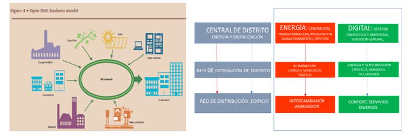 Modelo abierto de Red Energético-digital (Fuente: AIE) e integración energetico-digital.