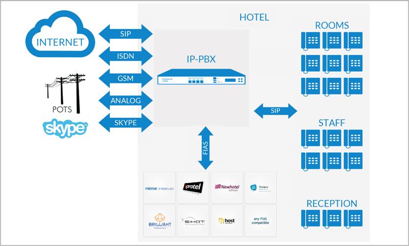 Nonius realiza el cambio tecnológico del Praia Ipanema Hotel.