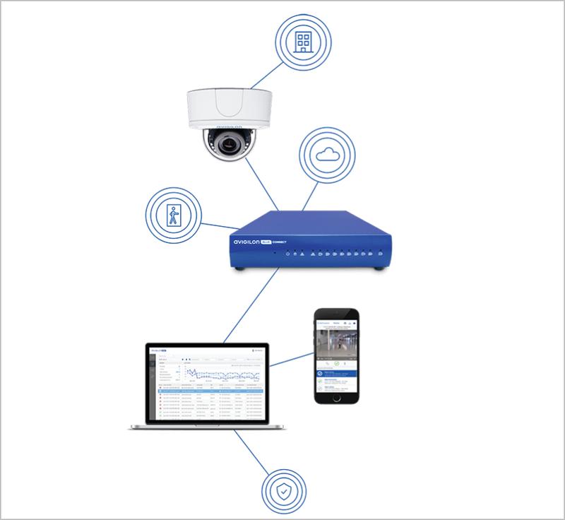 Avigilon Blue ayuda a gestionar los sistemas de seguridad con los servicios en la nube.