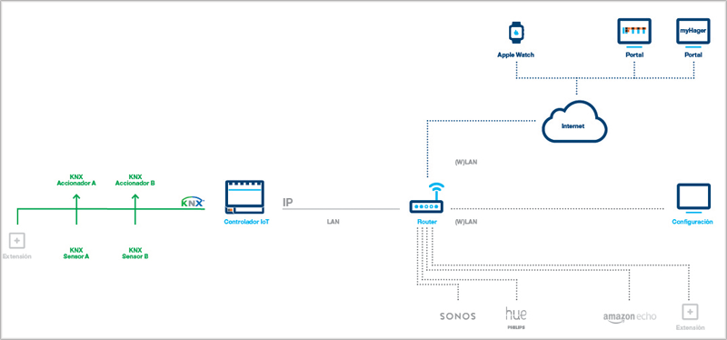 El controlador IoT de Hager admite funcionalidades con los asistentes de voz.