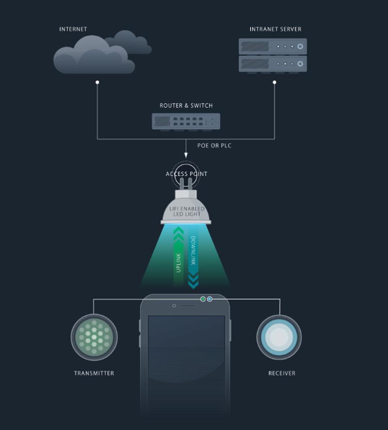 pureLiFi permite la conexión a Internet a través de la iluminación Led.