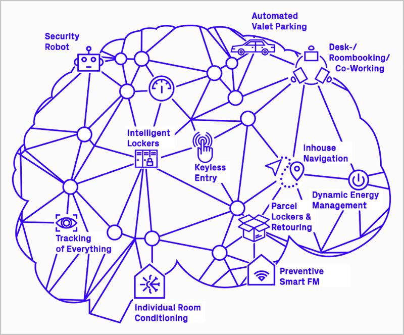 El cerebro controla toda la información del edificio, a parte de conocer las necesidades del usuario.
