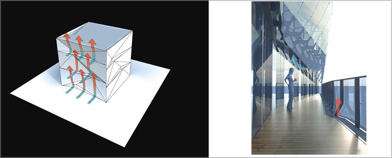 La colocación de los cristales de la fachada crea un sistema para mover los excedentes de energía de una zona a otra.