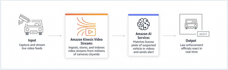 Vivotek implementa la tecnología de Amazon Kinesis para mejorar el aprendizaje de sus cámaras de videovigilancia.