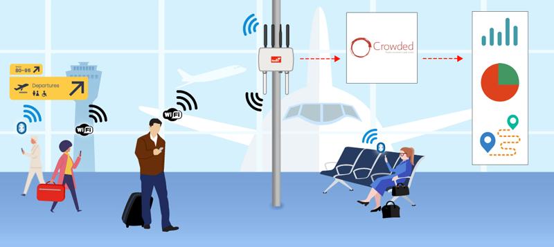 En el aeropuerto de Manchester se han instalado las soluciones de Meshlium de Libelium y la plataforma Crowded de Innotech Insights.