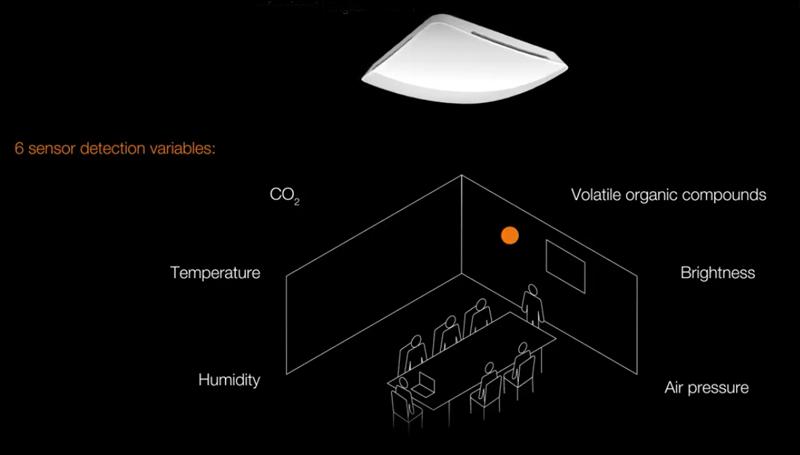 El sensor True Presence es capaz de detectar personas que están completamente quietas o debajo de la manta.