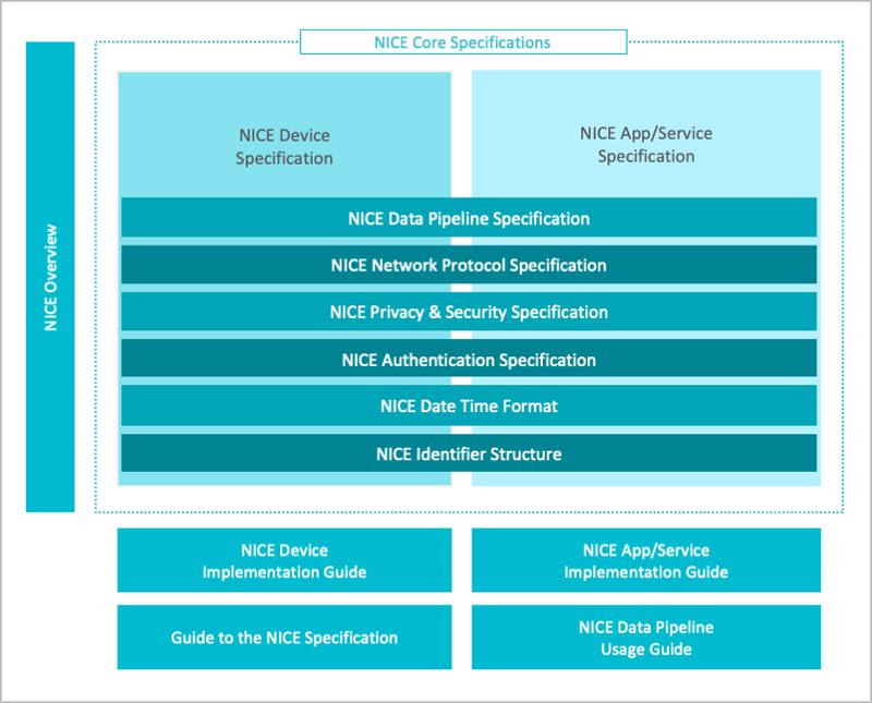 La alianza Nice busca generar un ecosistema de cámaras inteligentes para mejorar su funcionamiento y rendimiento a través de la implantación más activa de la Inteligencia Artificial.