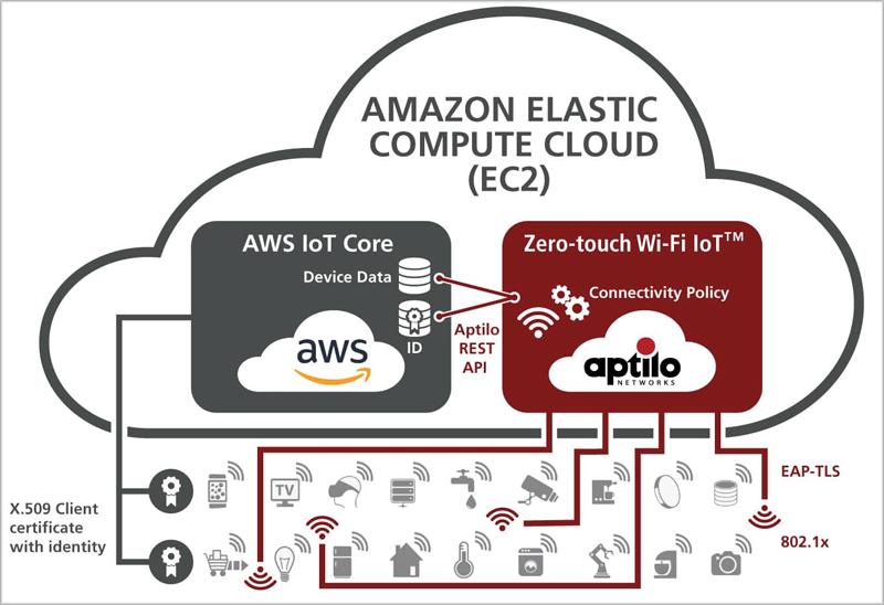 La solución de Aptilo permite la escalabilidad de los dispositivos Wi-Fi IoT.