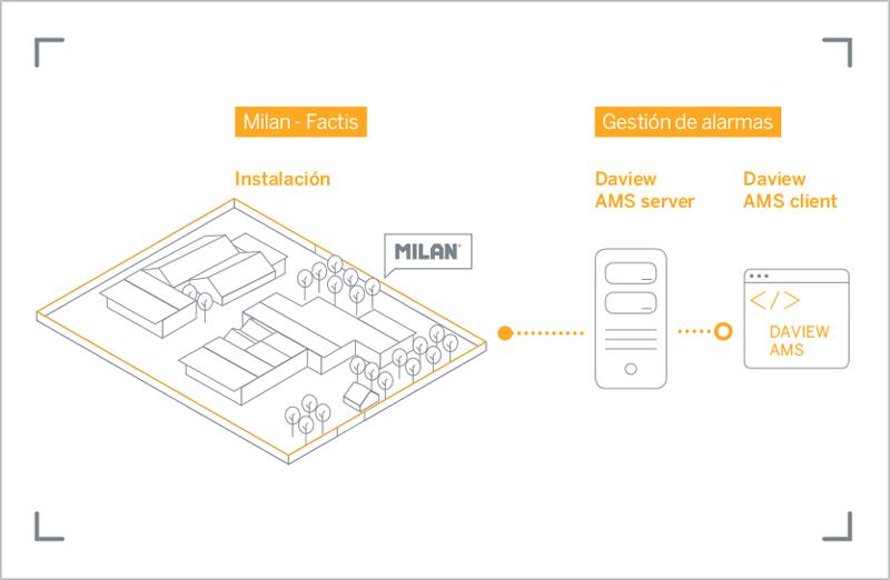 La protección perimetral de las instalaciones de MILAN se realizan con el sistema de análisis de vídeo Daview S de Davantis.
