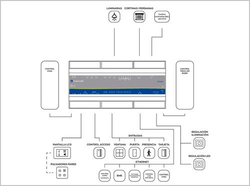 El master all-in-one ayuda a gestionar la automatización de todos los sistemas inteligentes de los hoteles.