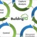 La plataforma BuildingIQ 5i ayuda a implementar las tecnologías IoT en función de las necesidades del edificio