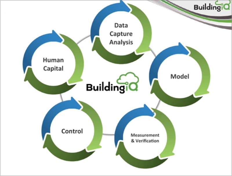 La plataforma BuildingIQ 5i se ayuda de la Inteligencia Artificial y de los servicios en la nube para conocer las necesidades del edificio.