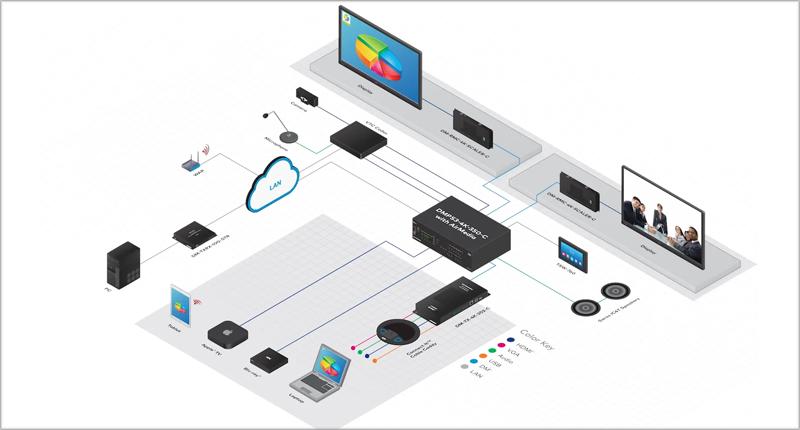 La nueva versión de AirMedia 2.0 de Crestron está basada en los servicios en la nube.