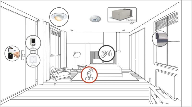 Esquema de una habitación marcando las áreas de trabajo del sensor O3.