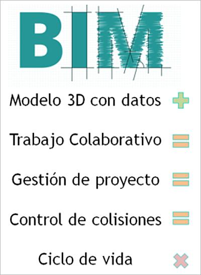 Figura 1. ¿Qué es BIM?