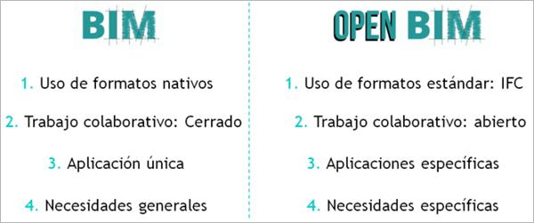Figura 2. BIM vs Open BIM.