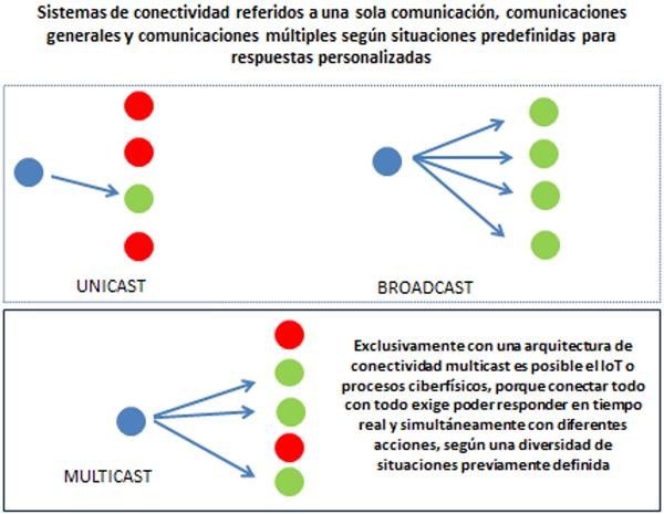 Figura 2. Sistemas alternativos de comunicaciones.