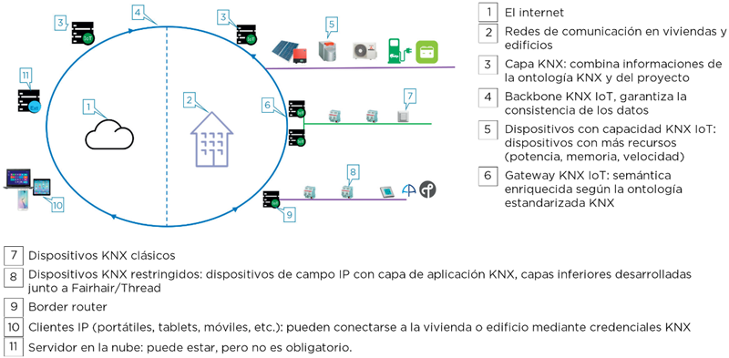 Figura 3. Red troncal IoT.