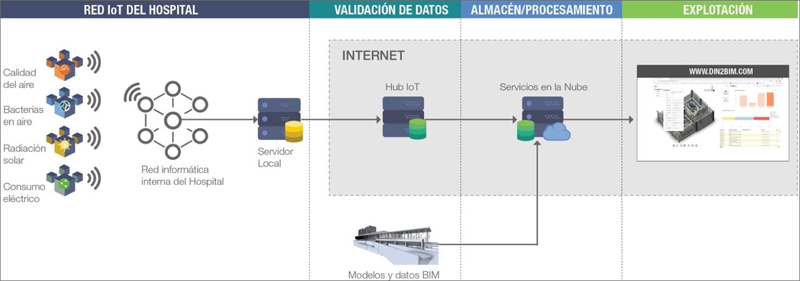 Figura 4. Arquitectura de la solución DIN2BIM.