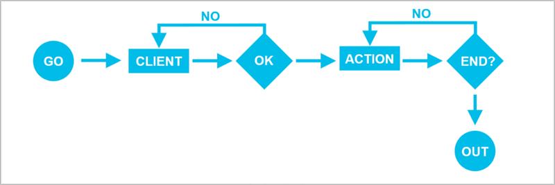 Esquema del ciclo de vida de rfi.