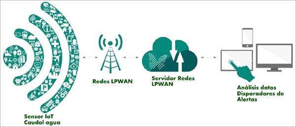 Figura 2. Esquema resumen comunicación IoT.