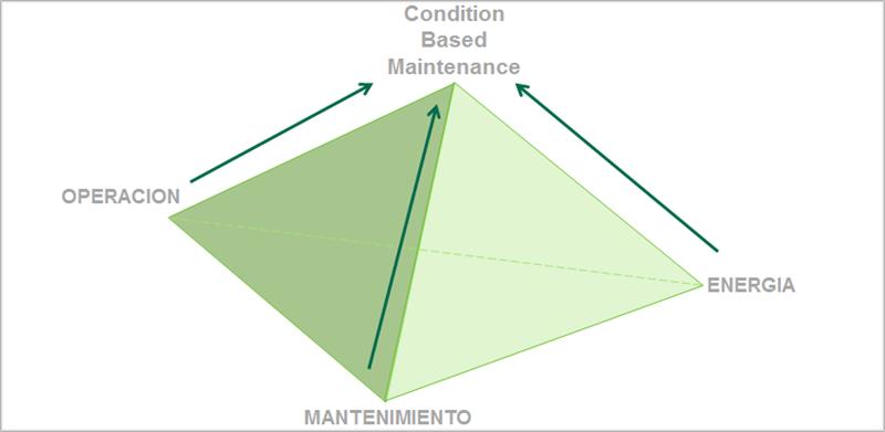 Una pirámide para exponer los datos.