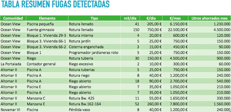 Figura 5. Extracto del listado de fugas detectadas, con la cuantificación en euros y litros ahorrados.