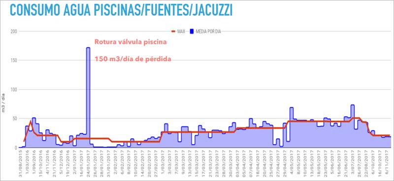 Figura 6. Gráfico de consumos de una comunidad de propietarios, donde la línea roja indica el patrón de comportamiento esperado, y las columnas azules el consumo real.