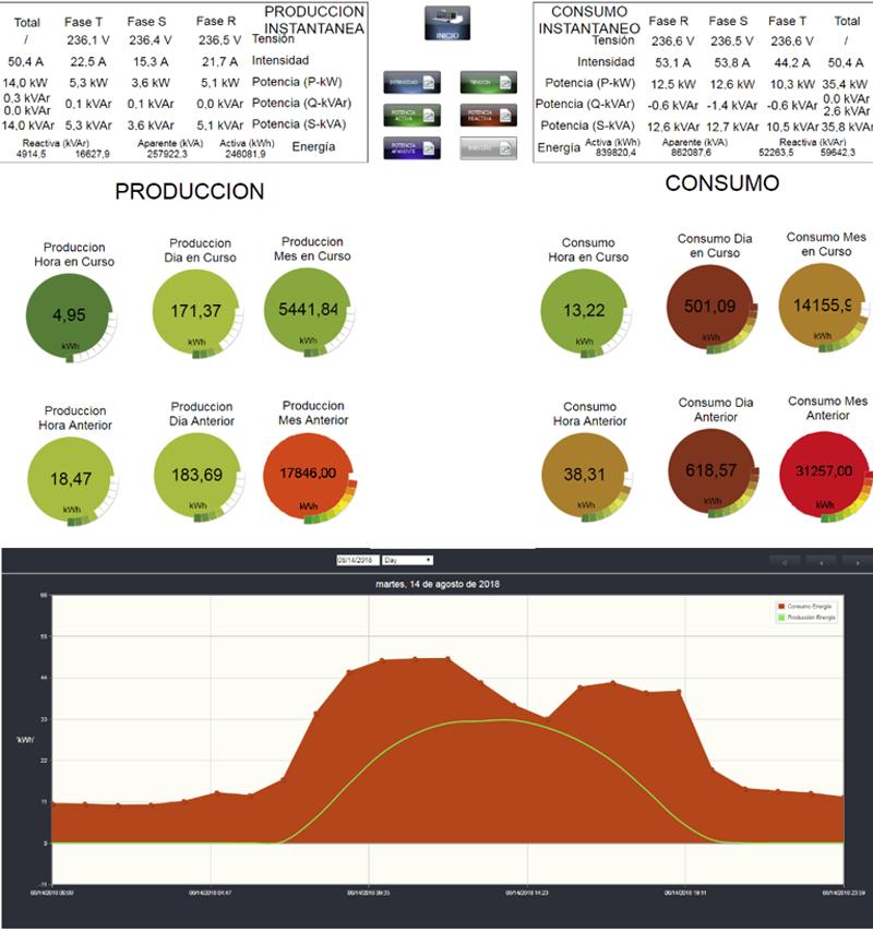 Figura 7. Control Producción Fotovoltaica vs Consumo.