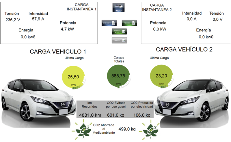 Figura 8. Control recarga vehículo eléctrico.