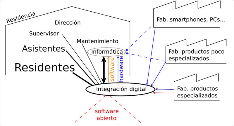 Figura 1. Esquema de relaciones de integración digital en una residencia.