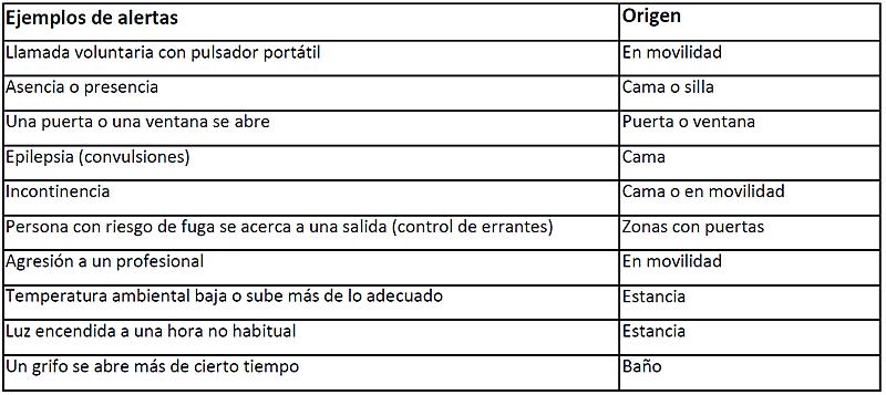 Tabla I. Ejemplos de alertas.