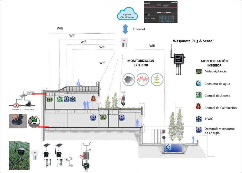 Figura 3. Arquitectura e Integración de distintos variables de monitorización en el Smart Hotel, basado en tecnología Libelium.