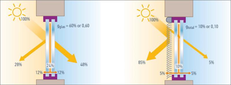 Figura 3. Control solar automático reduce la radiación solar y optimiza la luz natural.