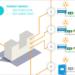 NormaLink, un sistema de control de alumbrado de emergencia e iluminación general basado en DALI