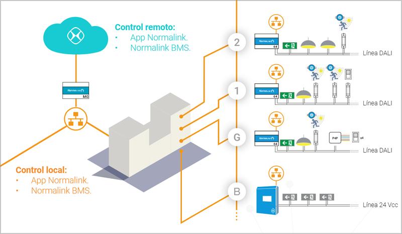 Gráfico del funcionamiento de NormaLink de Normagrup.