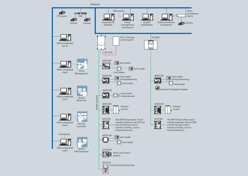 Esquema de la implementación de SiPass con el resto de sistemas.