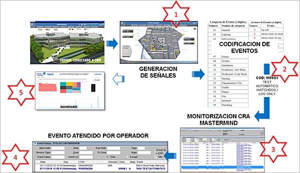 Figura 11. Flujo de funcionamiento de la generación, envío y gestión de señales desde el sistema Metasys de un edificio a la CRA.
