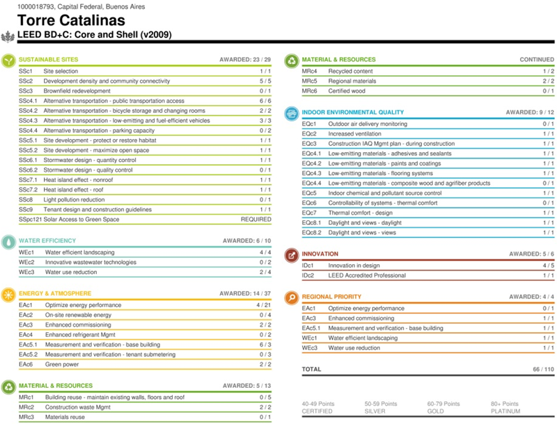 Figura 2. Torre Catalinas – Final  ScoreCard.