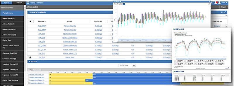 """Figura 2. Vistas de """"Resumen de equipos"""", """"Horarios"""", """"Históricos"""" e """"Informes de temperaturas de confort"""" en la planta primera: por rangos de variación o exportación a formato no editable con el detalle de análisis seleccionado."""