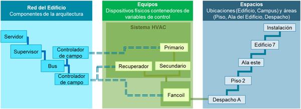 Figura 4. El confort de despacho A depende de equipos fancoil, recuperador, secundario y primario.