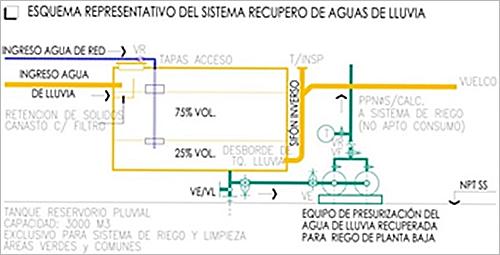 Figura 5. Torre Catalinas – Esquema recupero aguas lluvia.