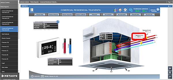 """Figura 6. Vista """"Gráficos"""" para el espacio Comercial Residencial Televenta."""