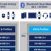 La plataforma RivieraWaves Bluetooth 5.1 Low Energy IP permite la conectividad dual de BLE y BT