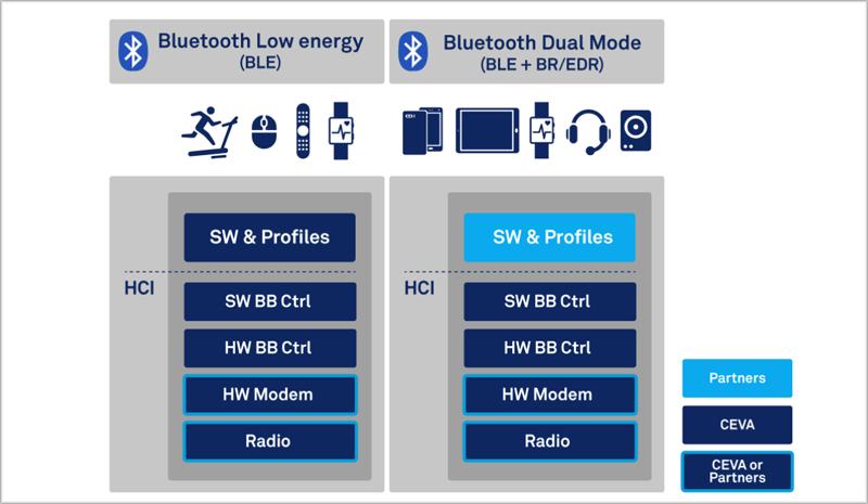 Un cuadro que representa las características de ambos Bluetooth.