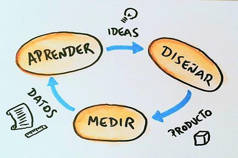 Figura 1. Metodología Lean Startup.