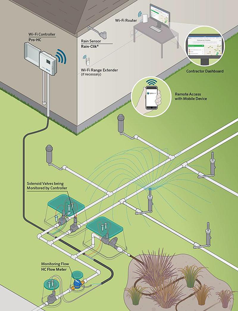 Figura 3. Diseño de un Sistema de irrigación inteligente.