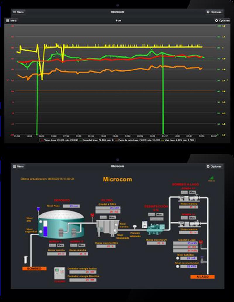 Figura 4. Panel de Información y Esquema de un Sistema de Control de Consumos de Agua.