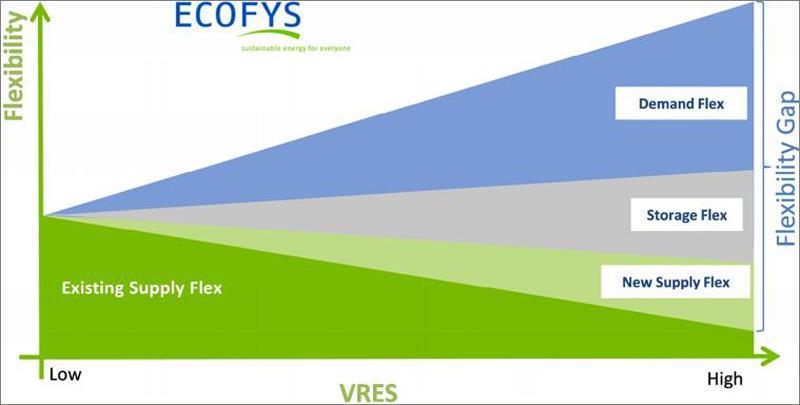 Figura 1. Brecha en la flexibilidad en el Sistema eléctrico Europeo con diferentes penetraciones de renovables no gestionables (EUROELECTRIC, 2014).